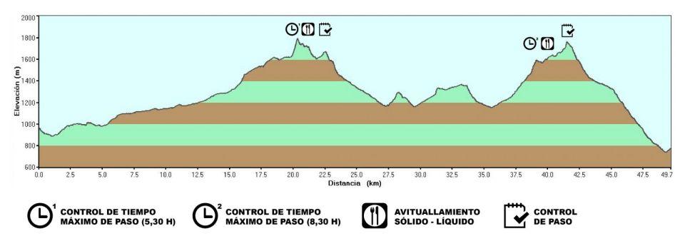 1ª Etapa: Alcaraz – Villaverde de Guadalimar (50 Km. y + 2.160 m.)