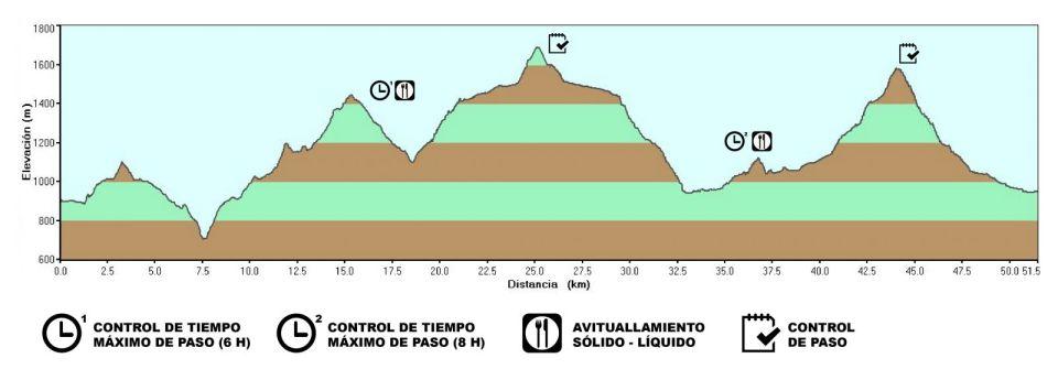 3ª ETAPA: Yeste – Riopar (51´5 Km.y +2.800 m.)